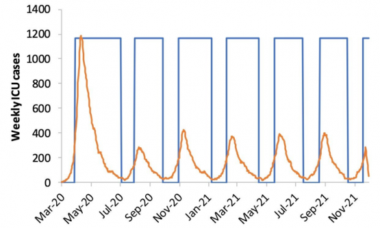 Weekly ICU cases 1 coronavirus