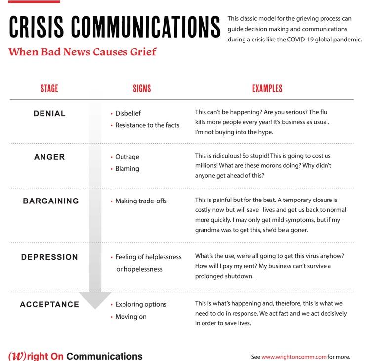crisis communications Wright