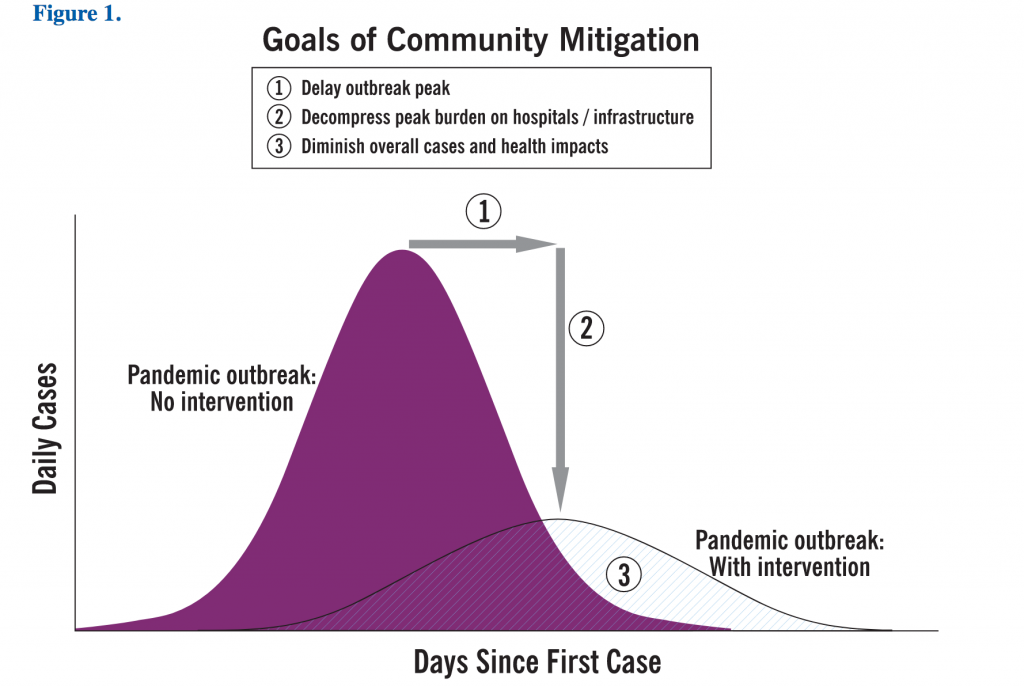 mitigation pandemic CDC
