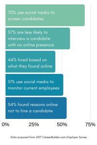 social media hiring Boston